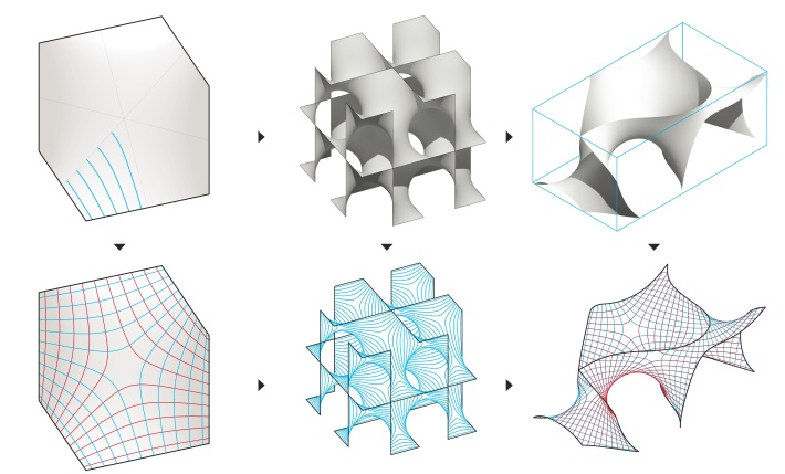 Fig. 3: Design Process: Left: A minimal Surface inscribed in 6 edges of a cubic cell. An asymptotic curve network can be constructed from only 5 individual elements; Middle: The Schwarz D surface is assembled from multiple cubic cells. Right: The design surface is a clipping of this Schwarz D surface.